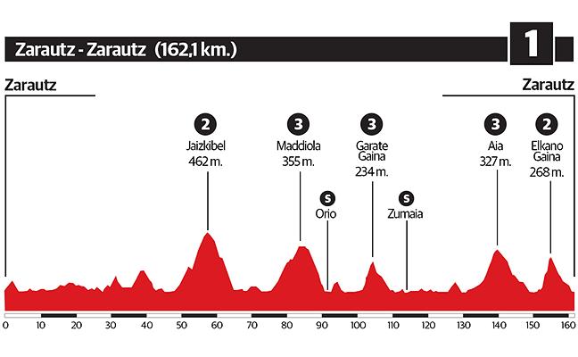 1º etapa de la Vuelta al País Vasco 2018: Zarautz - Zarautz