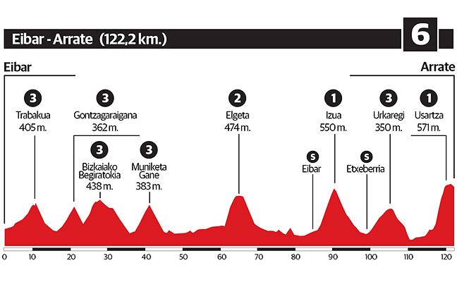 6ª etapa de la Vuelta al País Vasco 2018: Eibar - Arrate
