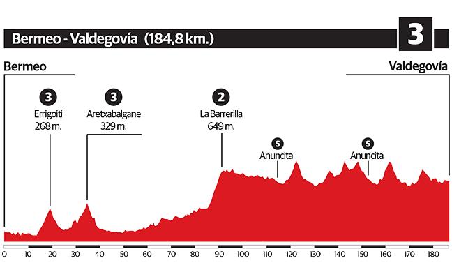 3ª etapa de la Vuelta al País Vasco 2018: Bermeo-Valdegovía