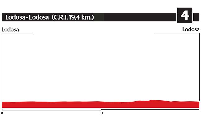 4ª etapa de la Vuelta al País Vasco 2018: Lodosa - Lodosa