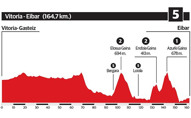 5ª etapa de la Vuelta al País Vasco 2018: Vitoria - Eibar