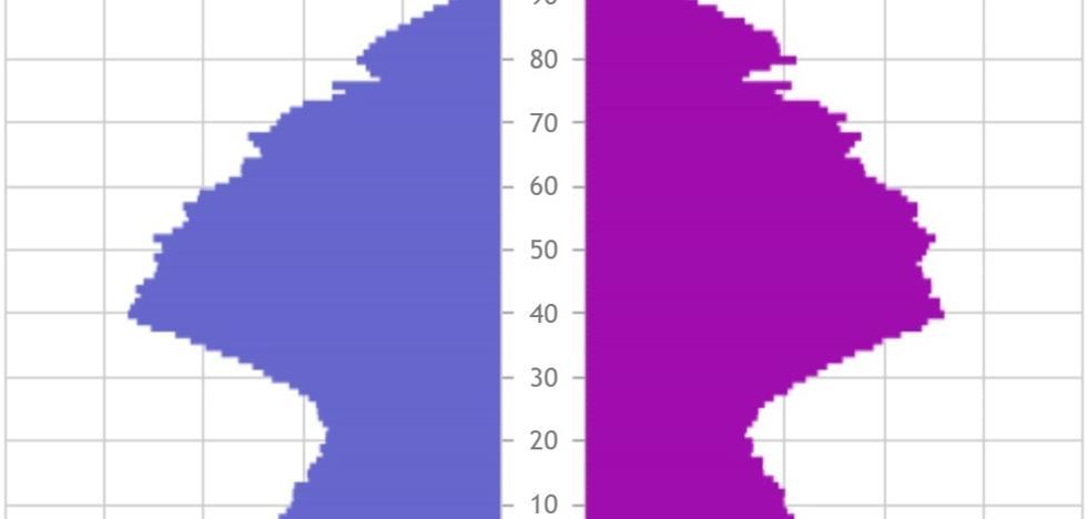 Milaka datu esanguratsu Eustaten urtekarian