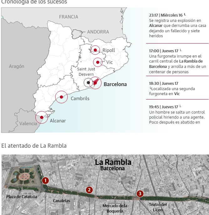 El terrorismo golpea Cataluña