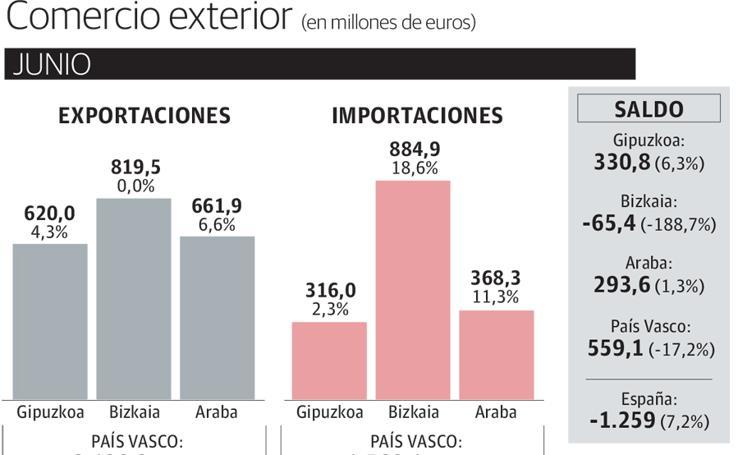 Las exportaciones vascas se encaminan hacia el récord con un avance del 9,1%