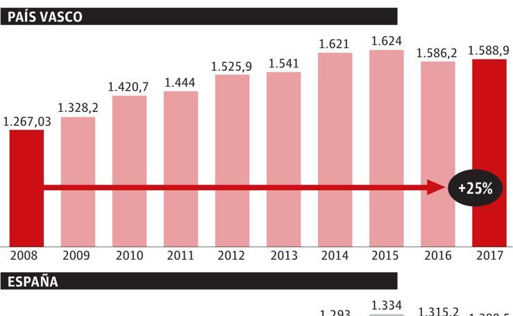Pensiones de jubilación en junio (euros al mes)