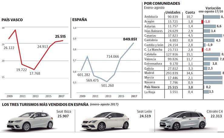Evolución de las ventas de coches