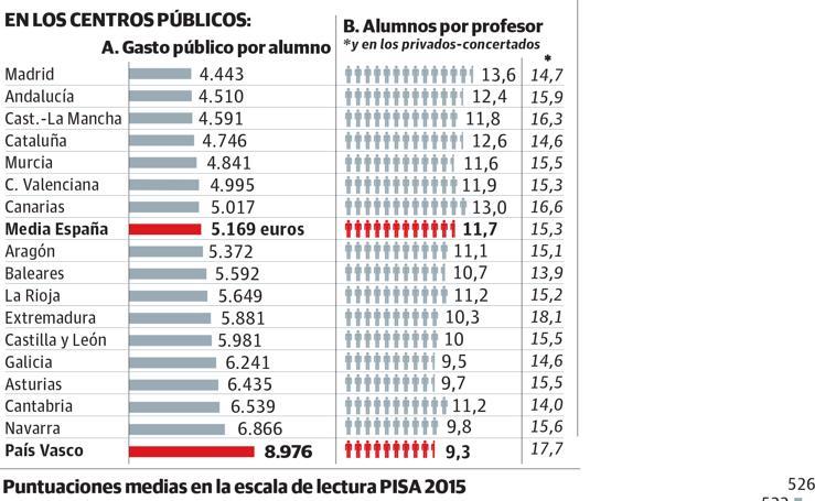 Las cifras de la educación