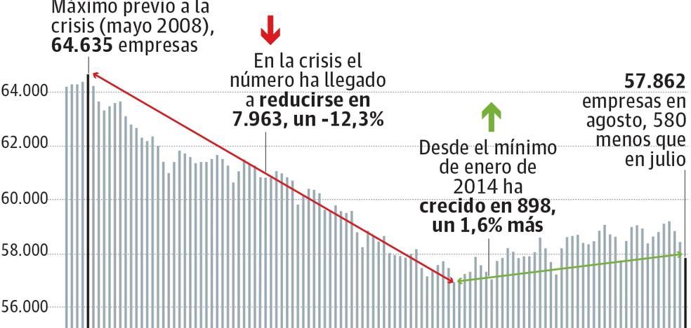 El ritmo de creación de empresas no da para recuperar 7.000 firmas vascas barridas por la crisis
