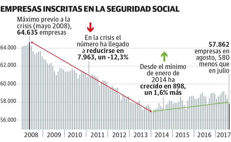 Evolución del tejido empresarial en el País Vasco