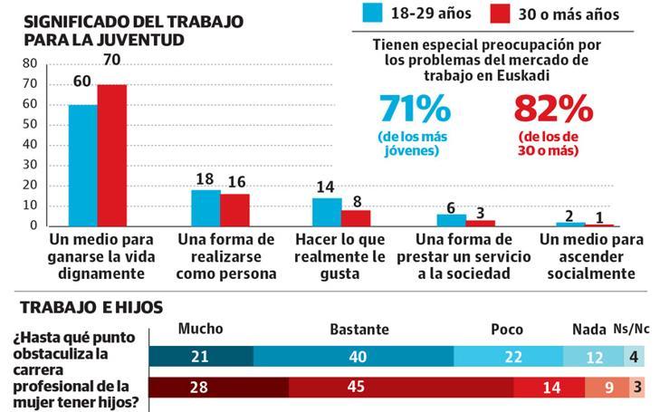 La juventud vasca en 2016