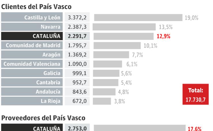 Las empresas vascas viven con incertidumbre la escalada secesionista