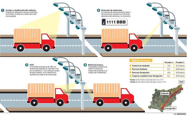 Las pruebas iniciales de los arcos del peaje de la N-1 detectan el 99,5% de camiones