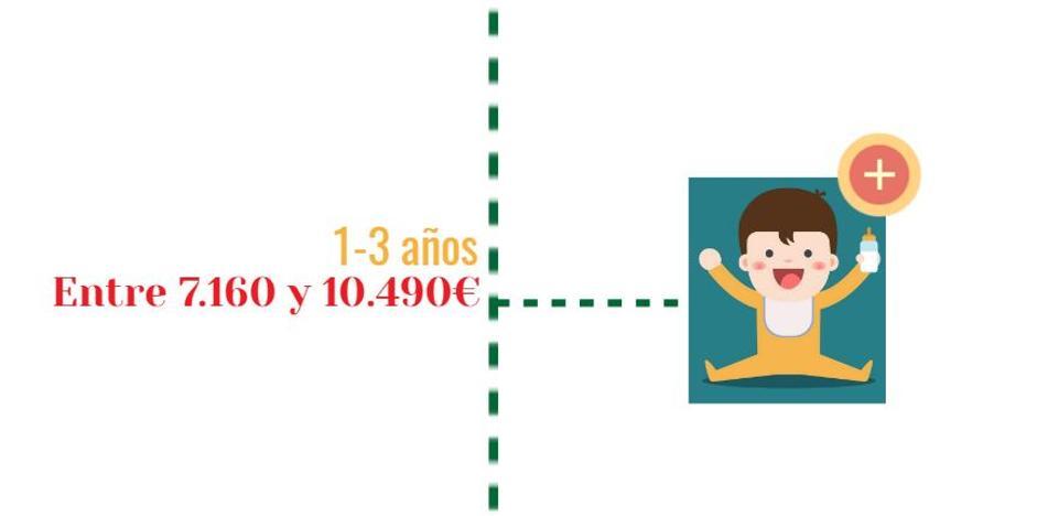 Criar a un hijo en Gipuzkoa cuesta un mínimo de 100.000 euros hasta los 18 años