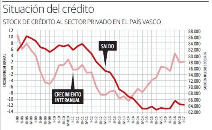 Evolución del crédito
