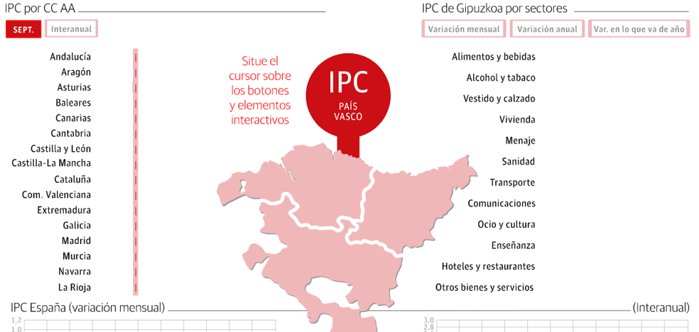 La inflación interanual en el País Vasco sube el 1,9 % en septiembre