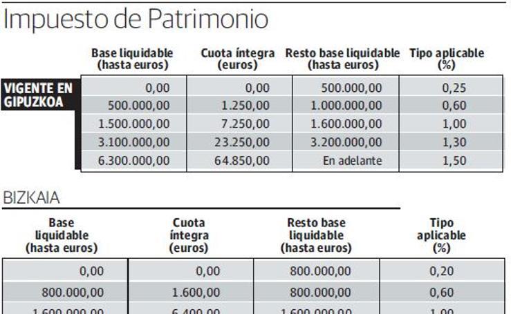 Impuesto de Patrimonio