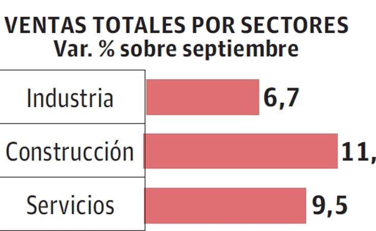 Principales indicadores de las empresas guipuzcoanas