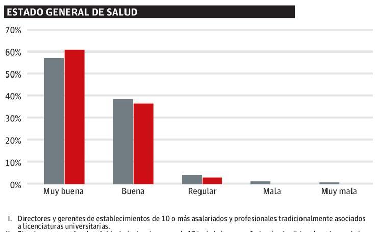 Determinantes sociales en el estado de salud en Euskadi