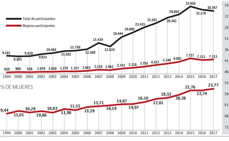 Evolución de la participación femenina en la Behobia - San Sebastián