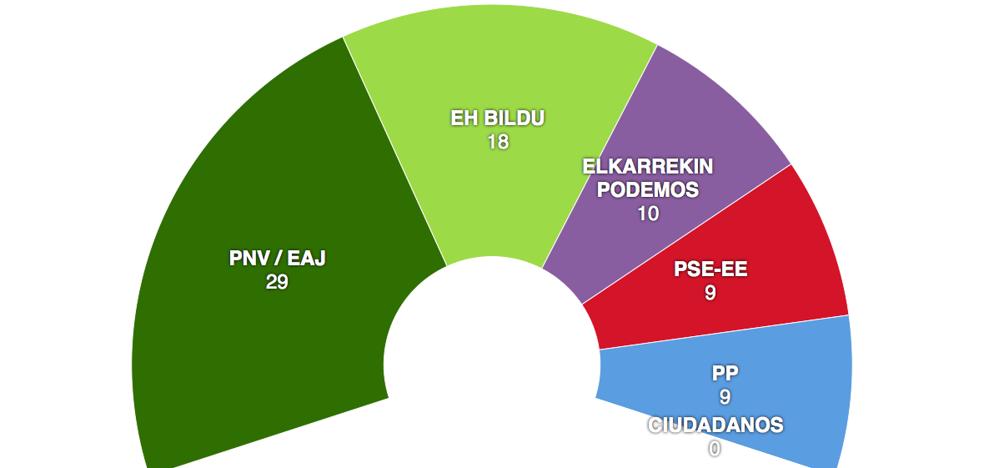 El PNV sube un escaño a costa de Podemos y lograría mayoría con el PSE en Euskadi