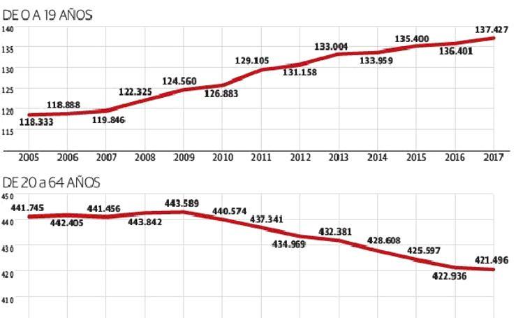 Demografía en Gipuzkoa