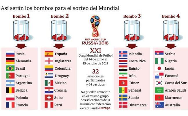 Mundial de Rusia 2018: Así quedan los bombos