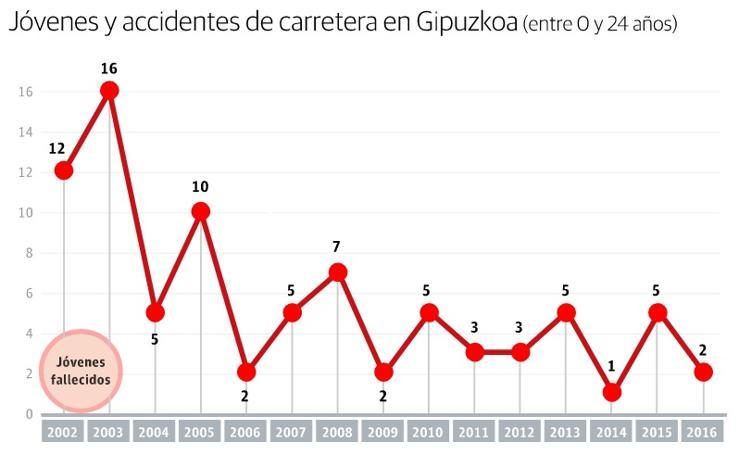 Jóvenes y accidentes de carretera en Gipuzkoa