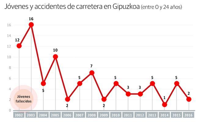 Cae a la mitad en Gipuzkoa la cifra de accidentes de tráfico con jóvenes implicados