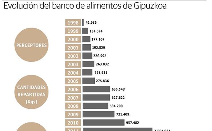 Dos décadas del Banco de Alimentos de Gipuzkoa