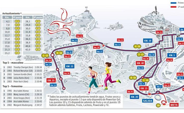 Guía para convivir con el maratón