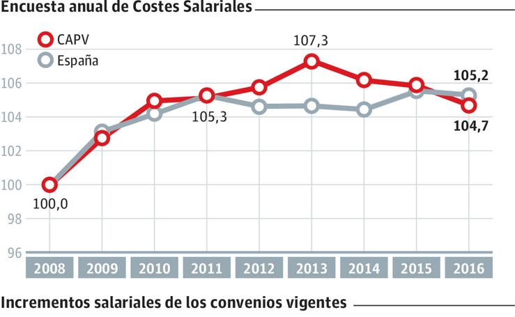 Evolución anual de los salarios