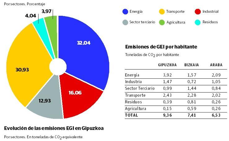 Emisiones de gas de efecto invernadero en Gipuzkoa