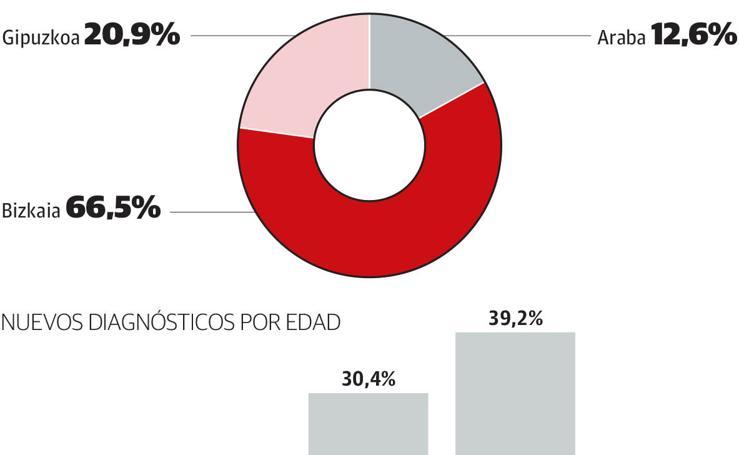 VIH en el País Vasco