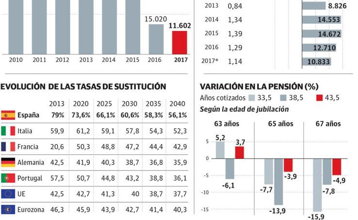 Las pensiones en España