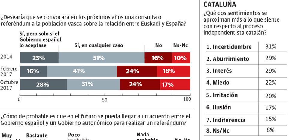 El procés modera las posiciones más radicales del soberanismo en Euskadi
