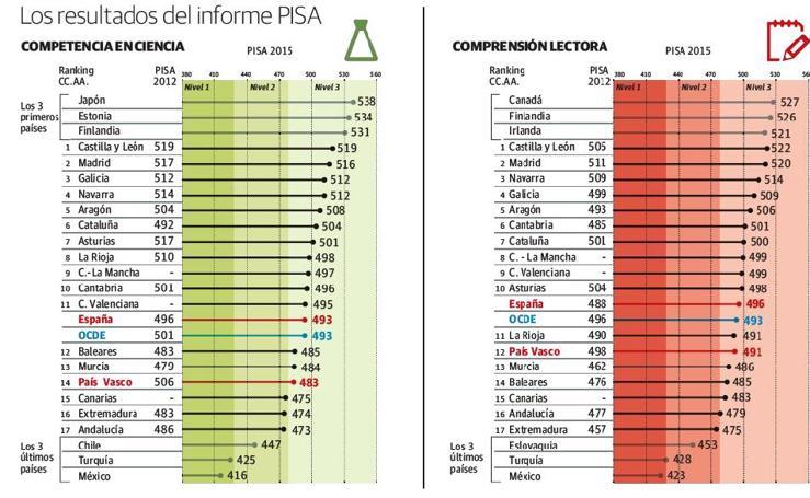 Los resultados del informe PISA
