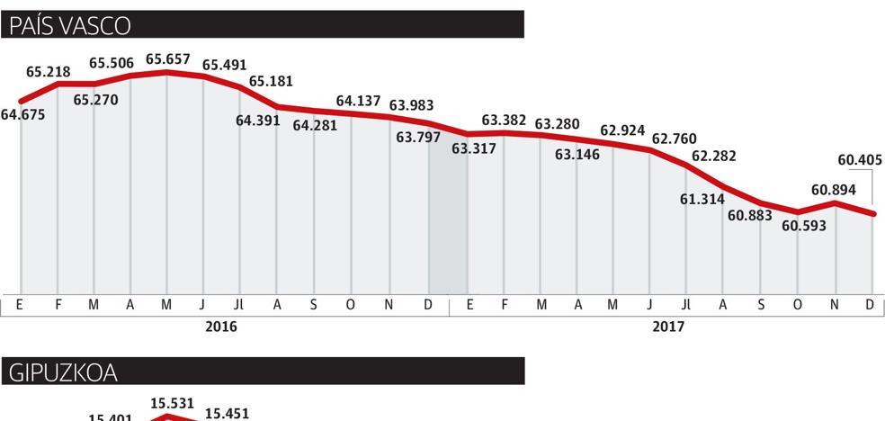 La RGI baja en casi mil perceptores en Gipuzkoa, la mayor caída desde la crisis