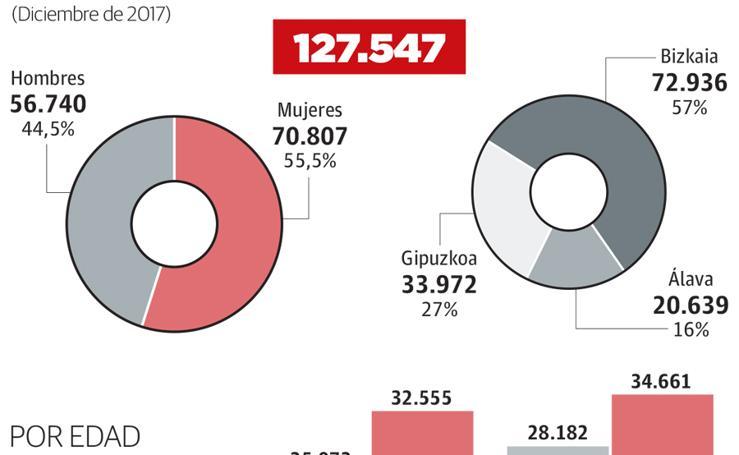 Demandantes parados en el País Vasco