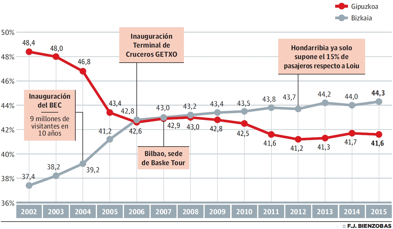 Evolución de la participación en el PIB turístico (%)