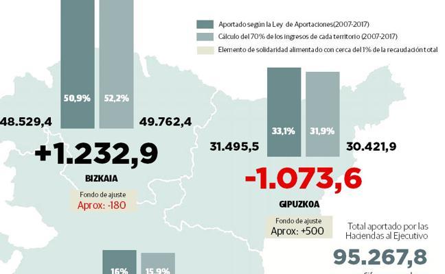 Gipuzkoa pierde 570 millones y Bizkaia gana 1.050 tras una década de la Ley de Aportaciones
