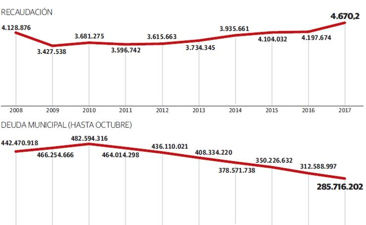 Ingresos y deuda de Gipuzkoa en 2017