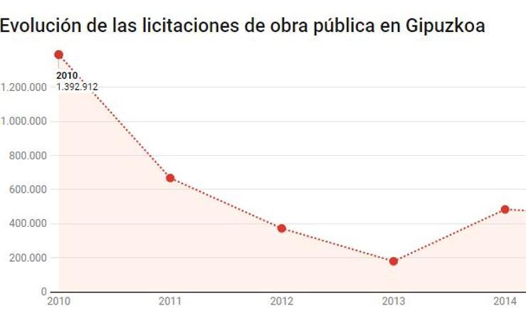 Evolución de las licitaciones de obra pública