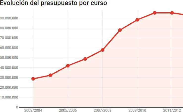 Evolución del presupuesto por curso