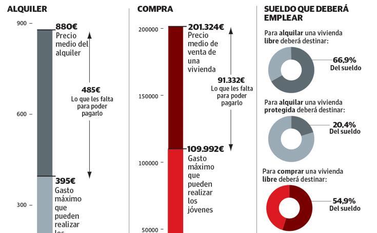 La emancipación de los jóvenes en Euskadi