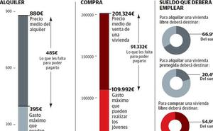 La juventud vasca debería cobrar el doble para poder independizarse en solitario