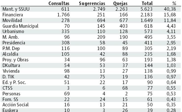 Consultas, quejas y sugerencias al Ayuntamiento de Donostia en 2017