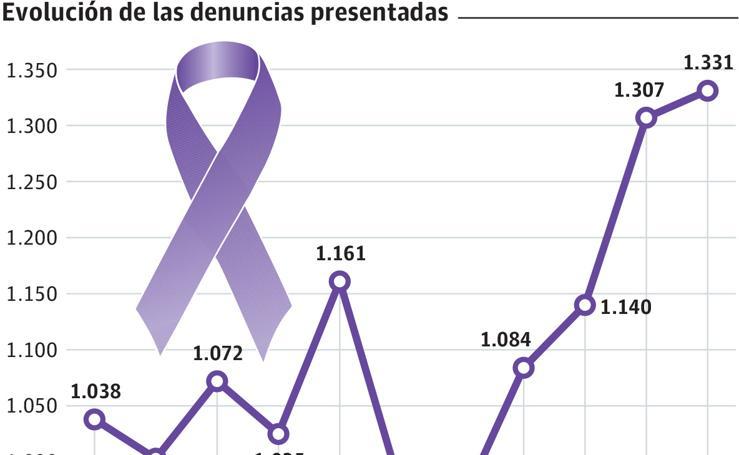 Violencia de género en Gipuzkoa
