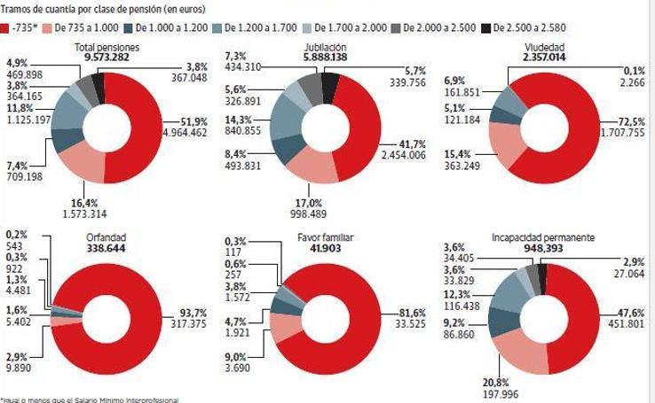 Radriografía de las pensiones en España