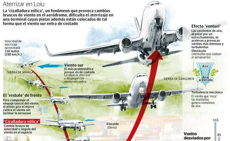 Vientos en el aeropuerto de Bilbao
