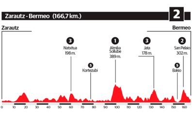 2ª etapa de la Vuelta al País Vasco 2018: Zarautz - Bermeo